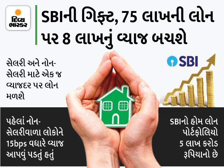 હવે 75 લાખ રૂપિયા સુધીની હોમ લોન સસ્તામાં મળશે, SBI 6.70%ના દરે લોન આપશે|યુટિલિટી,Utility - Divya Bhaskar