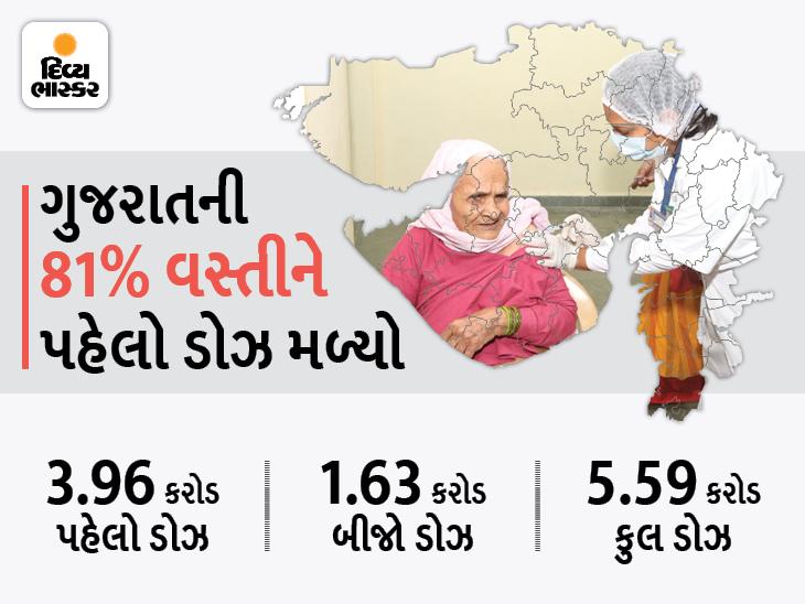 સંપૂર્ણ વેક્સિનેશન મામલે સમગ્ર દેશમાં ગુજરાત પહેલા નંબરે, 30 ટકા વસ્તીને બન્ને ડોઝ મળી ગયા|અમદાવાદ,Ahmedabad - Divya Bhaskar
