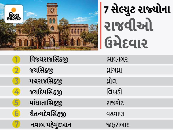 રાજકોટમાં 154 વર્ષ પહેલા બનેલી રાજકુમાર કોલેજમાં 9 વર્ષ બાદ આજે ચૂંટણી, 7 બેઠક પર 27 ઉમેદવાર, 19 પૂર્વ રાજવીઓએ પોસ્ટલ મતદાન કર્યુ|રાજકોટ,Rajkot - Divya Bhaskar