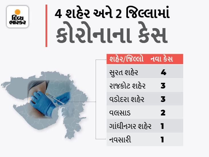 રાજ્યમાં કોરોનાના સૌથી વધુ 4 કેસ સુરતમાં, 14 નવા કેસ સામે 14 દર્દી ડિસ્ચાર્જ થયા, સતત 18મા દિવસે શૂન્ય મોત|અમદાવાદ,Ahmedabad - Divya Bhaskar