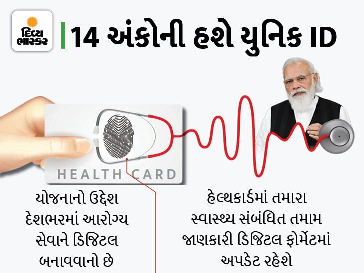 PM મોદીએ કહ્યું- ગરીબો અને મધ્યમ વર્ગની ચિંતા થશે દૂર, દરેક પાસે હશે હેલ્થ ID; એક જ પ્લેટફોર્મ પર મળશે તમામ સુવિધાઓ|ઈન્ડિયા,National - Divya Bhaskar