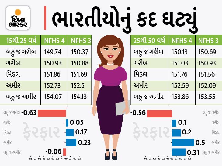 અમીર વર્ગની મહિલાઓ કરતાં આદિવાસી અને ગરીબ વર્ગની મહિલાઓની ઉંચાઈ વધારે ઘટી: સર્વે ઈન્ડિયા,National - Divya Bhaskar