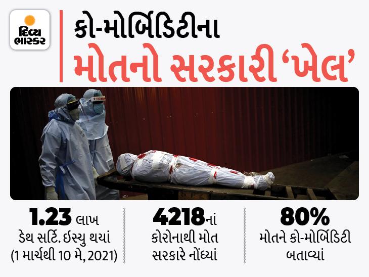 ગુજરાતમાં કોરોના મૃતકોનાં ડેથ સર્ટિ.માં કારણ લખવાની આરોગ્યમંત્રીની સ્પષ્ટ ના, હજારો સ્વજનો રૂ.50 હજારની સહાયથી વંચિત રહેશે|અમદાવાદ,Ahmedabad - Divya Bhaskar