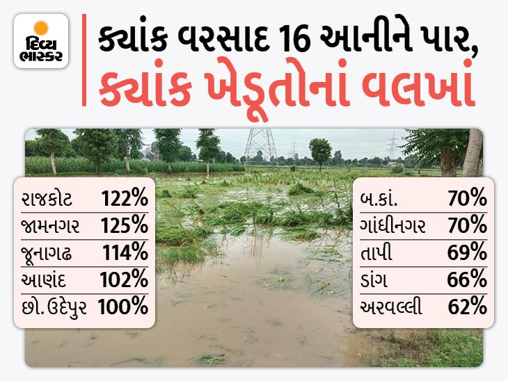 સૌરાષ્ટ્ર-કચ્છના ખેડૂતો હવે વરસાદ ન પડે એ માટે પ્રભુને કરગરે છે, સામે બ.કાં.-અરવલ્લી-ડાંગ-તાપી માથે હજી ઝળૂંબતો દુષ્કાળ|અમદાવાદ,Ahmedabad - Divya Bhaskar