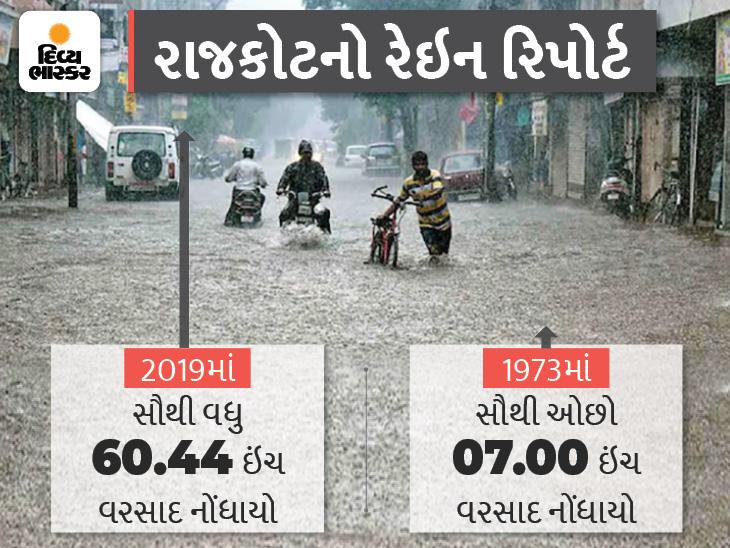 જો રાજકોટમાં 9 ઈંચ વરસાદ પડશે તો નવો રેકોર્ડ બનશે, 6 વાર 10 ઈંચથી ઓછો તો 6 વાર 50 ઈંચ વરસાદ પડ્યો, છેલ્લા 72 વર્ષમાં ક્યારે કેટલો વરસાદ પડ્યો|રાજકોટ,Rajkot - Divya Bhaskar