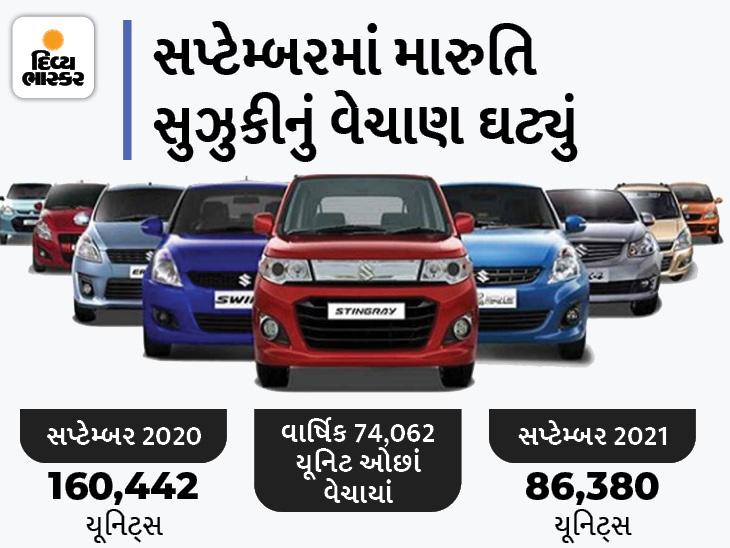 સપ્ટેમ્બરમાં ચીપની અછત મારુતિ સુઝુકી પર જોવા મળી, વાર્ષિક 34%નો ઘટાડો નોંધાયો, બજાજ ઓટો અને એસ્કોર્ટ્સ ટ્રેક્ટરના વેચાણમાં વધારો થયો|ઓટોમોબાઈલ,Automobile - Divya Bhaskar