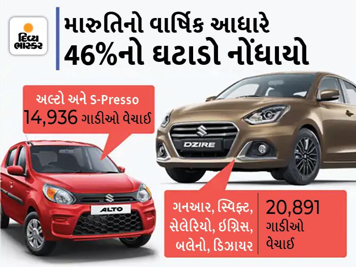 મારુતિનું વેચાણ 46%ના ઘટાડા સાથે કકડભૂસ...મિનિ સેગમેન્ટની અલ્ટો અને S-Presso વેચાણમાં 15,000નો આંકડા પણ પાર ના કરી શકી|ઓટોમોબાઈલ,Automobile - Divya Bhaskar
