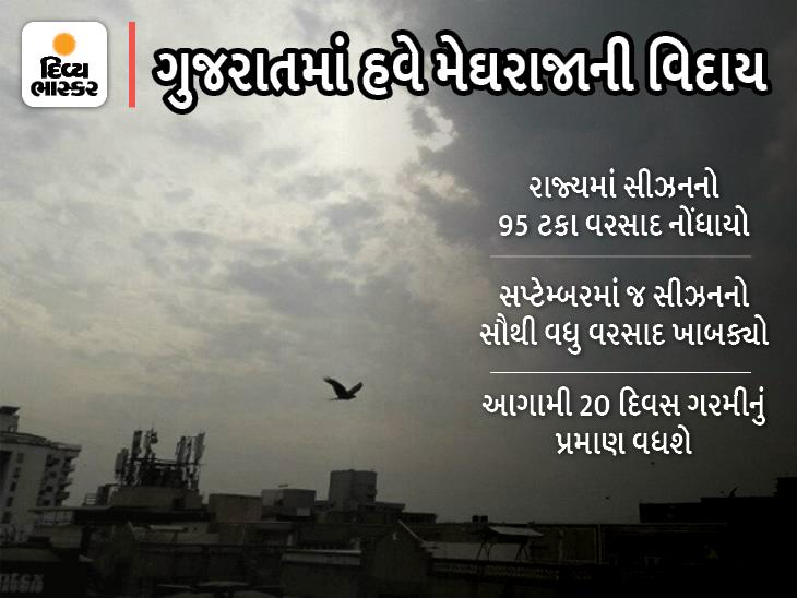 ભાદરવાનો ખરો તાપ નોરતાંમાં જોવા મળશે, હવે વરસાદ પડવાની શક્યતાઓ બહુ ઓછી, શરદ પૂનમથી એકાએક ઠંડી શરૂ થશે|અમદાવાદ,Ahmedabad - Divya Bhaskar