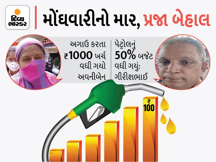 પેટ્રોલ પ્રતિ લિટર રૂ.100એ પહોંચતા રાજ્યભરમાં આક્રોશ, કહ્યું- જનતા મુંગા મોઢે પશુઓની જેમ માર સહન કરી રહી છે, સરકાર બળવા માટે તૈયાર રહે અમદાવાદ,Ahmedabad - Divya Bhaskar