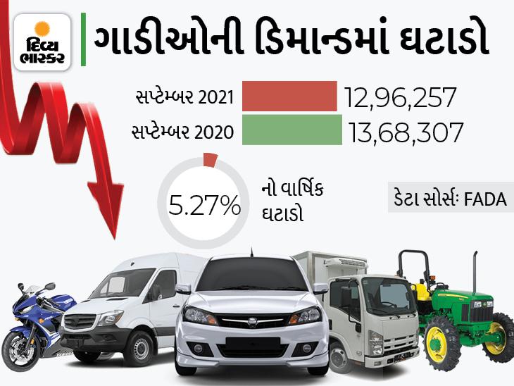 કોમર્શિયલ વ્હીકલની ડિમાન્ડ વધી, થ્રી-વ્હીલરમાં 50% અને કોમર્શિયલ વ્હીકલમાં 46%નો ગ્રોથ નોંધાયો, ટ્રેક્ટરનું વેચાણ ઘટવાથી ઓવરઓલ સેલ્સ 5% ઘટ્યું|ઓટોમોબાઈલ,Automobile - Divya Bhaskar