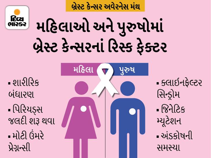 મહિલાઓ જ નહિ પુરુષોને પણ બ્રેસ્ટ કેન્સર થઈ શકે છે, જાણો તેનાં રિસ્ક ફેક્ટર અને બચવાની રીત|હેલ્થ,Health - Divya Bhaskar