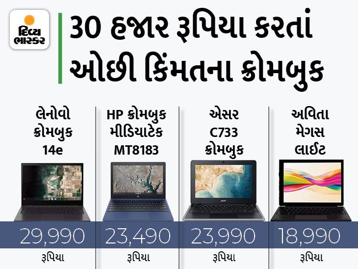 એમેઝોન પર 30 હજાર રૂપિયા કરતાં ઓછી કિંમતમાં લેપટોપ ખરીદવાની છેલ્લી તક, પ્રારંભિક કિંમત 18,990 રૂપિયા|ગેજેટ,Gadgets - Divya Bhaskar