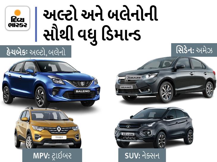 એવરેજ, મેન્ટેનન્સથી લઇને સેફ્ટી રેટિંગ સુધી માર્કેટની ટોપ-5 ગાડીઓ કઈ છે ચેક કરો અને પછી ખરીદો, ટ્રાઇબર પર ₹45,000નું ડિસ્કાઉન્ટ પણ મળી રહ્યું છે|ઓટોમોબાઈલ,Automobile - Divya Bhaskar