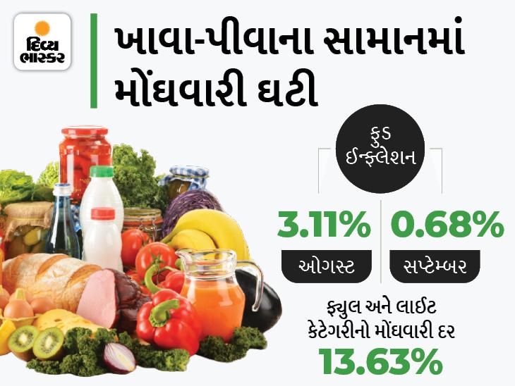 પાંચ મહિનાના નીચલા સ્તરે પહોંચી રીટેલ મોંઘવારી, શાકભાજીના ભાવ 22% ઘટ્યા|બિઝનેસ,Business - Divya Bhaskar