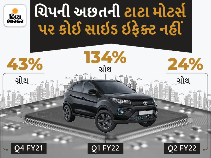 ટાટા મોટર્સને ફેસ્ટિવ સિઝન ફળી, ચિપની અછત હોવા છતાં જુલાઈ-સપ્ટેમ્બરના ત્રિમાસિકગાળામાં કંપનીનું ગ્લોબલ સેલ્સ 24% વધ્યું|ઓટોમોબાઈલ,Automobile - Divya Bhaskar
