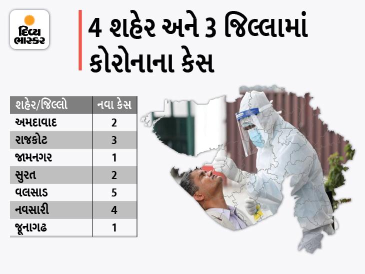 વલસાડમાં સૌથી વધુ 5 કેસ, રાજ્યમાં 24 કલાકમાં 18 નવા કેસ અને 26 ડિસ્ચાર્જ થયા, શૂન્ય મોત|અમદાવાદ,Ahmedabad - Divya Bhaskar